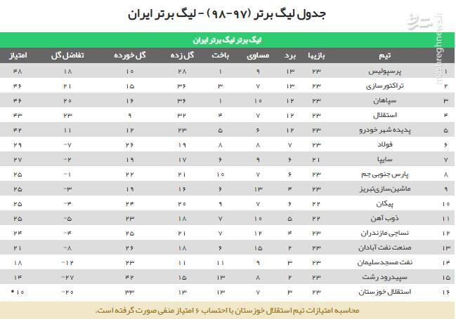 سپاهان با شکست نفت مسجدسلیمان جای استقلال را گرفت +جدول